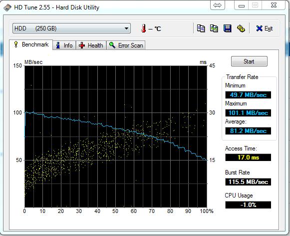 wydajność HDD