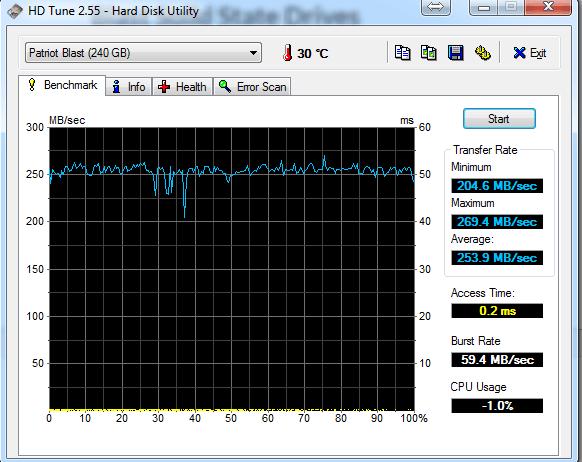 wydajność SSD